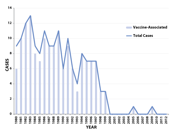 Figure 1: Total number of reported paralytic  poliomyelitis cases (including imported cases) and number of reported  vaccine-associated cases—United States,  1980–2012
