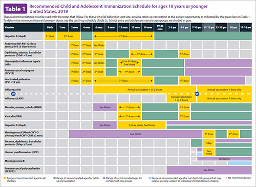 Child and Adolescent Immunization Schedule (birth through 18 years)