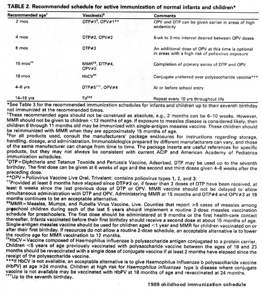 Vaccine science and immunization guideline fig 15 1989 recommendations from fandeluxe Gallery