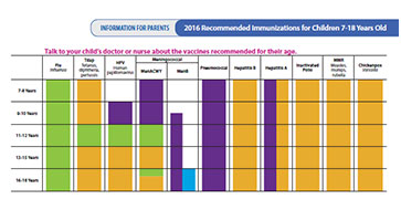 2016 Recommended Immunizations For S Information Children 7 18 Years Old Chart