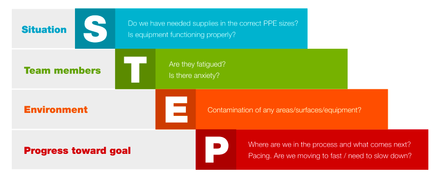 S.T.E.P. Situation: Do we have needed supplies in the correct PPE sizes? Is equipment functioning properly? Team members: Are they fatigued? Is there anxiety? Environment: Contamination of any areas/surfaces/equipment. Progress toward goal: Where are we in the process and what comes next? Pacing. Are we moving too fast / need to slow down?