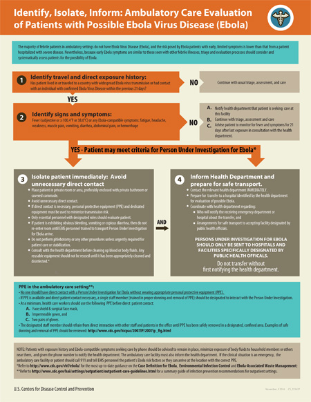 Infographic: Identify, Isolate, Inform - Ambulatory Care Evaluation of Patients with Possible Ebola Virus Disease (Ebola)