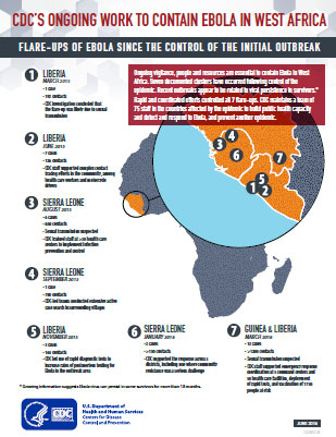 CDC's Ongoing Work to Contain Ebola in West Africa infographic