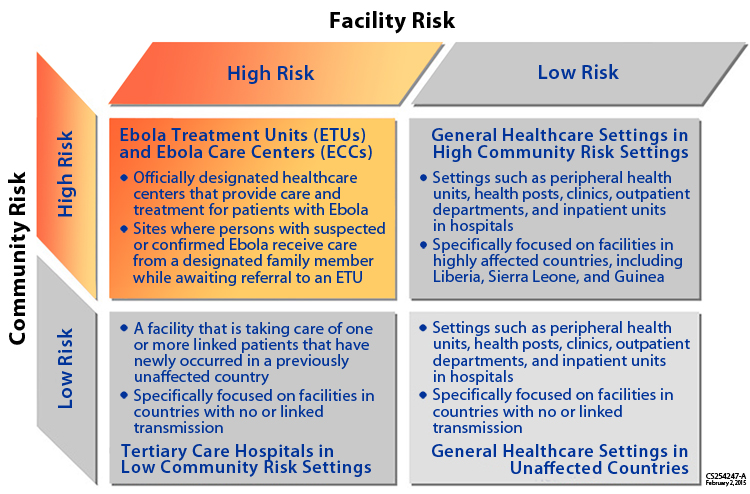 Chart displaying low risk and high risk situations for healthcare facilities and communities