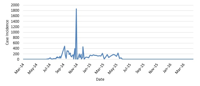 Graph 3: Case Incidence in Liberia. This graph shows the frequency of newly reported cases in Liberia provided in WHO Situation Reports beginning on March 25, 2014, through the last situation report on June 10, 2016. The numbers are a total of suspected, probable, and confirmed cases.