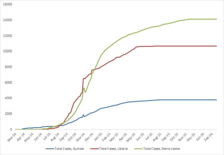 2014 Ebola Outbreak in West Africa - Cumulative Reported Cases Graphs