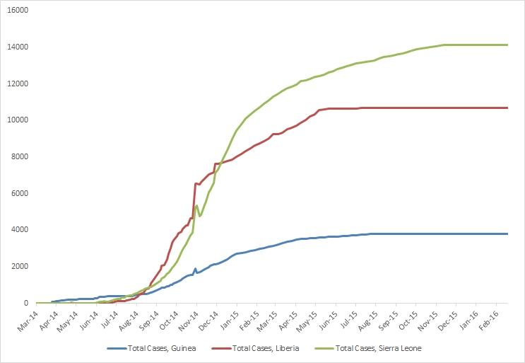 Brote de la enfermedad del Ébola de 2014 en África Occidental - Gráficos de casos acumulativos informados