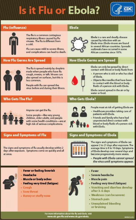 Is It Flu or Ebola - Fact Sheet