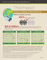 Impact of Ebola on the Economy
