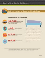 Indirect Impact of Ebola on Health Care