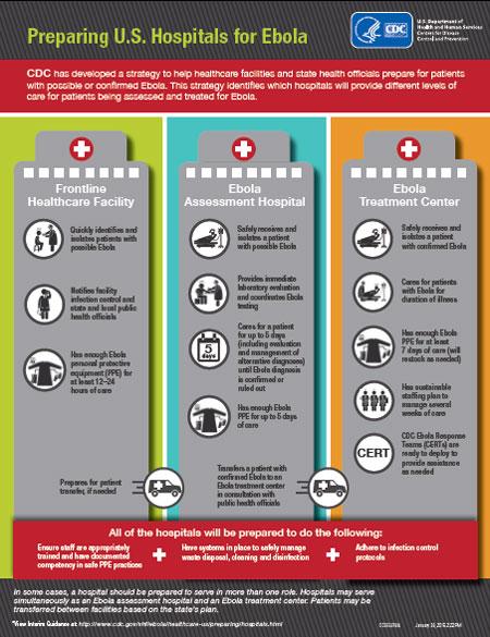 interim guidance for u s hospital preparedness for