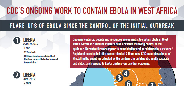 Infographic: CDC's Ongoing Work to Contain Ebola in West Africa