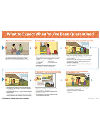 Poster: What To Expect When You've Been Quarantined