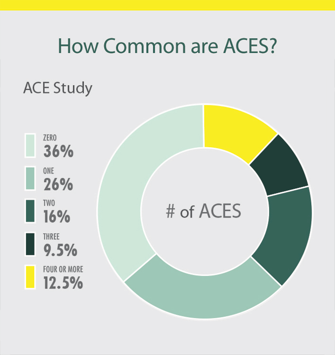Pie chart shows the prevalence of adverse childhood experiences by category among the entire CDC-Kaiser ACE study of 17,337 participants. At the top of the chart reads How Common Are ACES? 36% of the participants reported zero adverse childhood experiences; 26% reported one; 16% reported two; 9.5% reported three; 12.5% reported four or more adverse childhood experiences. Almost two-thirds of adults surveyed reported at least one adverse childhood experience, and the majority of respondents who reported at least one ACE reported more than one.