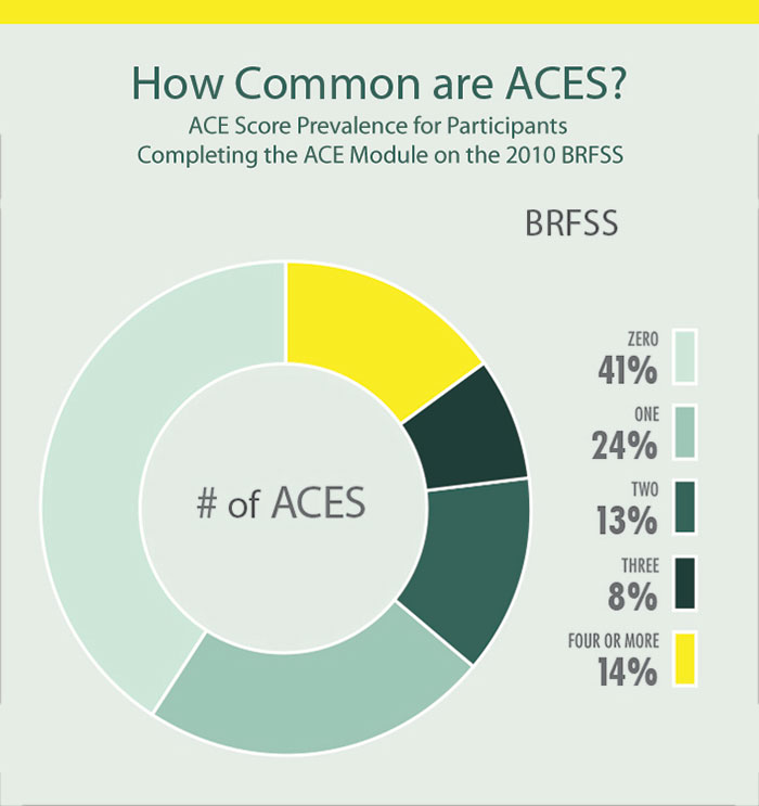 Pie chart shows the prevalence of adverse childhood experiences by category among participants responding to ACE questions on the BRFSS in 2010. At the top of the chart reads How Common Are ACES? 41% of the participants reported zero adverse childhood experiences; 24% reported one; 13% reported two; 8% reported three; 14% reported four or more adverse childhood experiences.