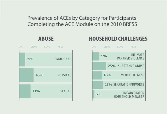 Two charts show the prevalence estimates reported from a total of 53,784 participants in Washington, DC and ten states (Hawaii, Maine, Nevada, Ohio, Pennsylvania, Utah, Vermont, Washington, and Wisconsin) that included the ACE module on the 2010 BRFSS. The first column represents reports of abuse. 35% reported emotional abuse; 16% reported physical abuse; and 11% reported sexual abuse. The second chart shows reports of household challenges. 15% reported intimate partner violence; 25% reported substance abuse; 16% reported mental illness in the household; 23% reported separation or divorce; and 6% reported incarceration of a household member.