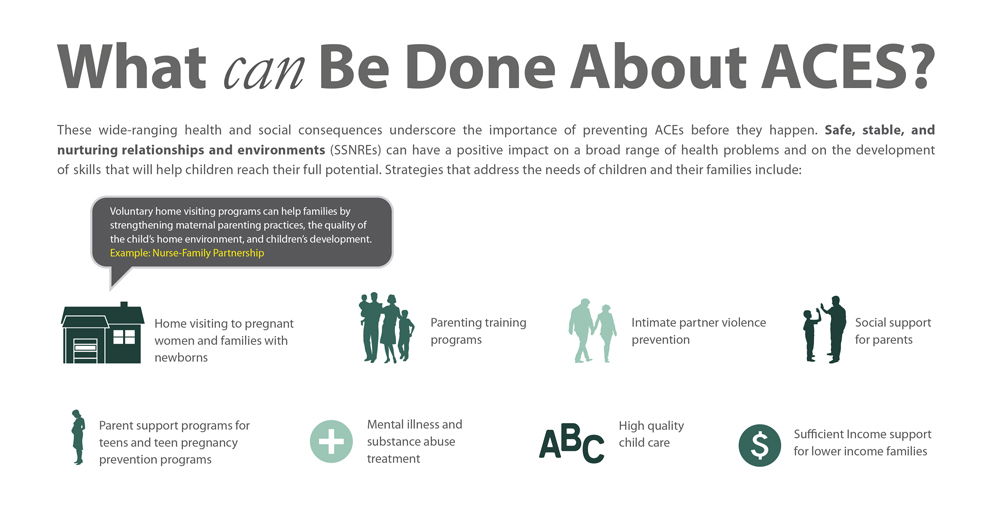 "Infographic shows strategies and systems to create safe, stable, and nurturing relationships and environments important in preventing adverse childhood experiences. The first image is of a house. Above it reads ""voluntary home visiting programs can help families by strengthening maternal parenting practices, the quality of the child's home environment, and children's development. Example: Nurse-Family Partnership."" Beside the image are the words, ""home visiting to pregnant women and families with newborns."" Other images represent the following systems and strategies: Parent training programs, intimate partner violence prevention, social support for parents, parent support for teens and teen pregnancy prevention programs, mental illness and substance abuse treatment, high quality child care, and sufficient income support for lower income families."
