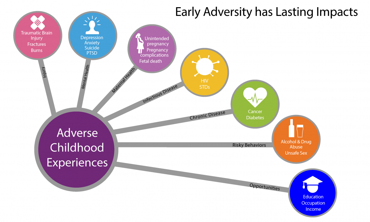https://www.cdc.gov/violenceprevention/images/acestudy/ACEs-consequences-large.png