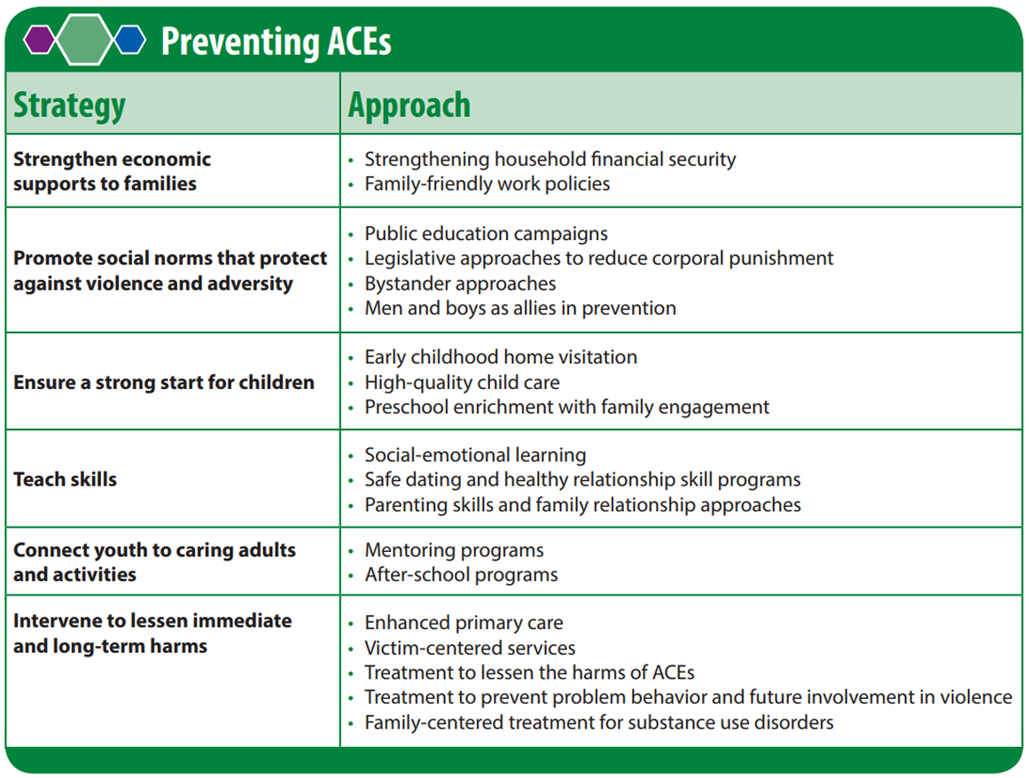 preventing ACEs strategy approach