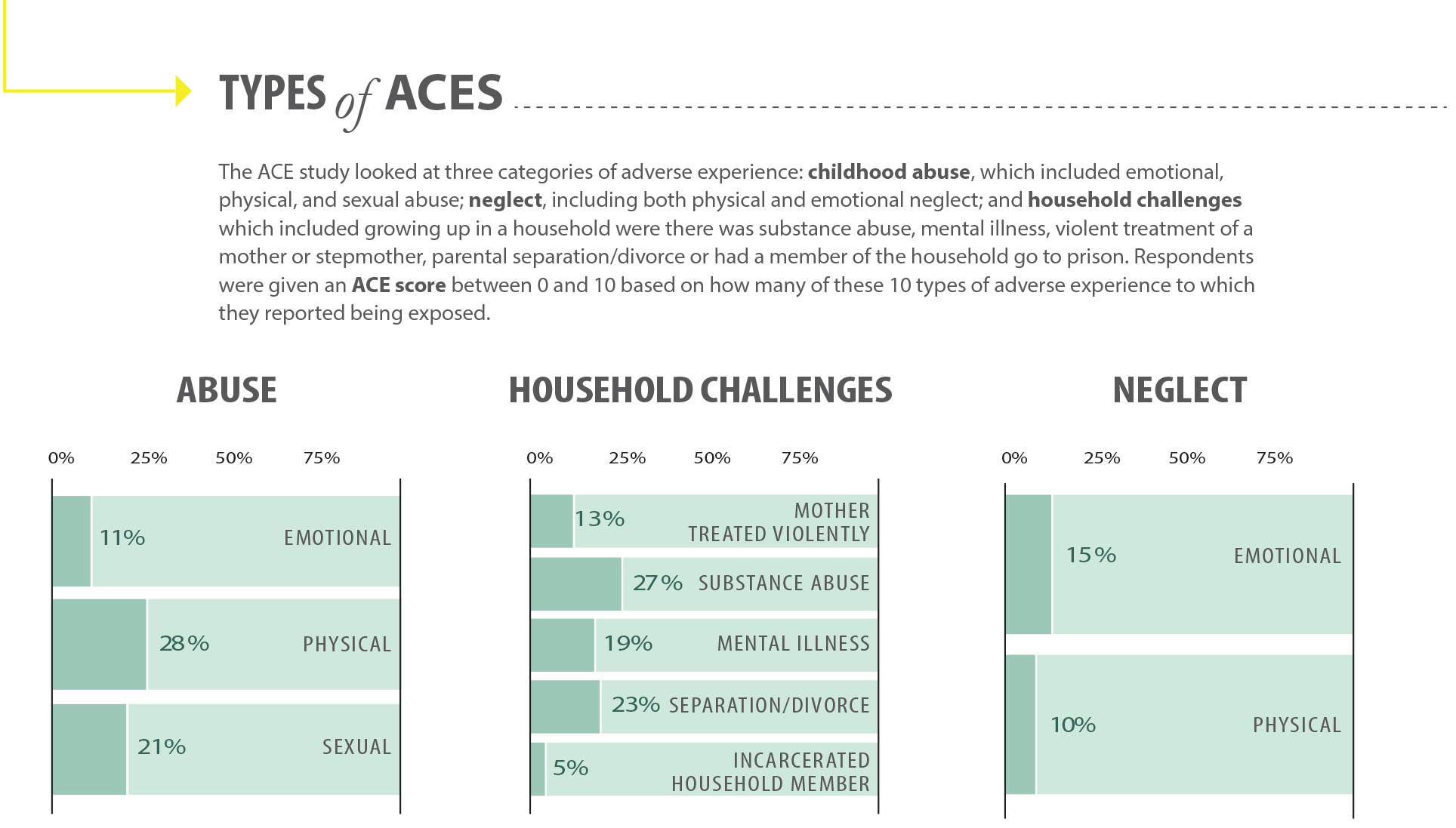 types-of-aces-abuse-household-challenges-neglect