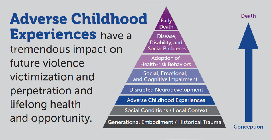 Childhood Poverty Parental Abuse Cost >> Preventing Child Abuse Neglect Violence Prevention Injury Center Cdc