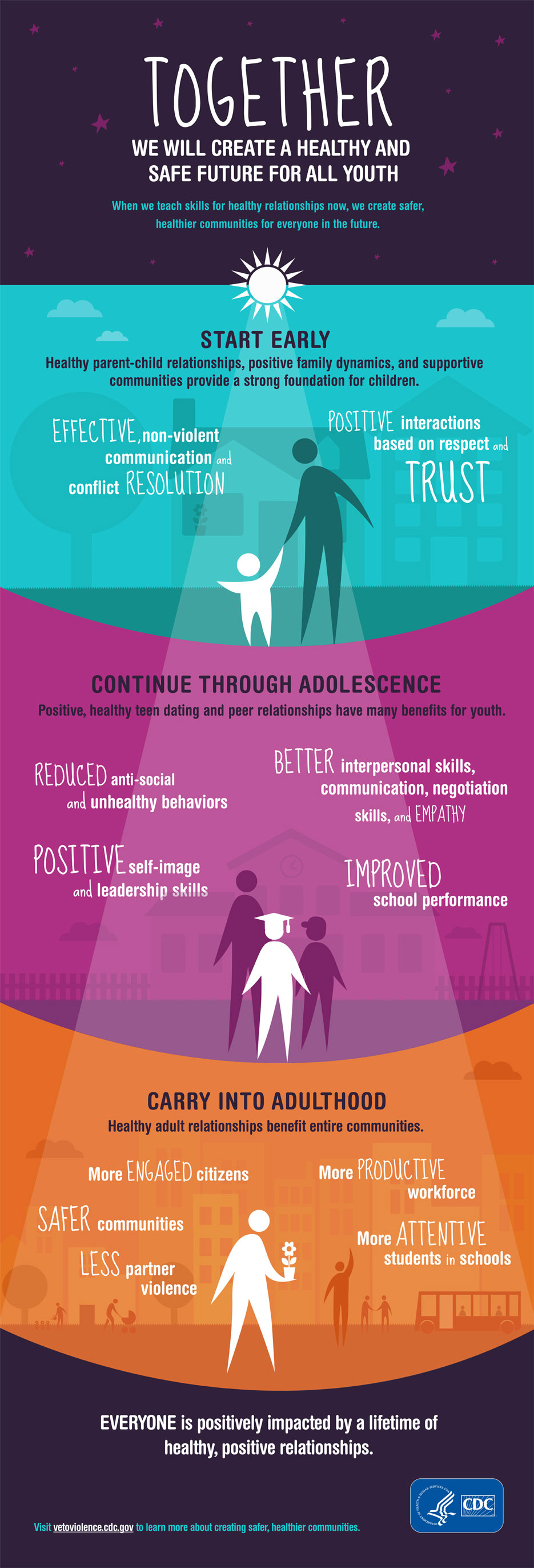 Teen dating infographic