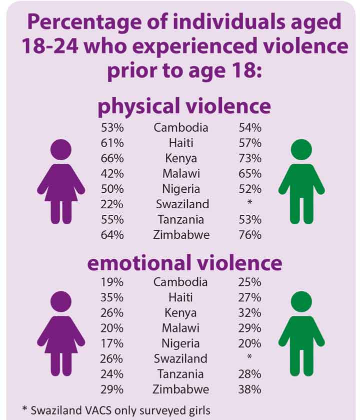 issue of sexual physical and emotional violence against women Violence against women takes many forms intimate partner violence includes domestic abuse, sexual assault, verbal and emotional abuse, coercion, and stalking violence and abuse can cause physical and emotional problems that last long after the abuse if you've experienced violence or.