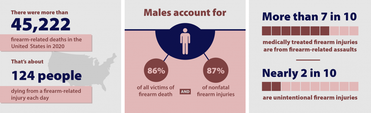 How common are firearm injuries?