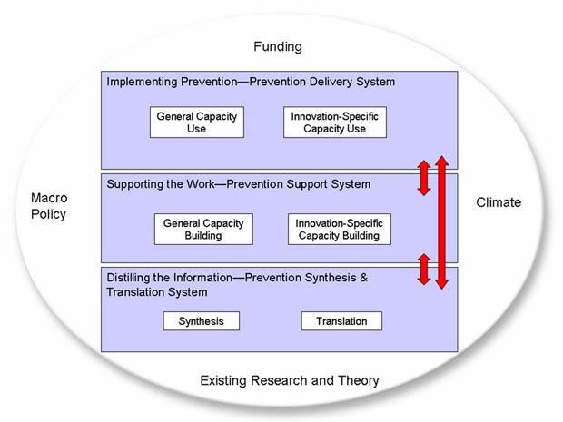 The Interactive Systems Framework for Dissemination and Implementation, described above