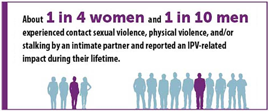 About 1 in 4 women and 1 in 10 men experienced contact sexual violence, physical violence, and/or stalking by an intimate partner and reported an IPV-related impact during their lifetime.
