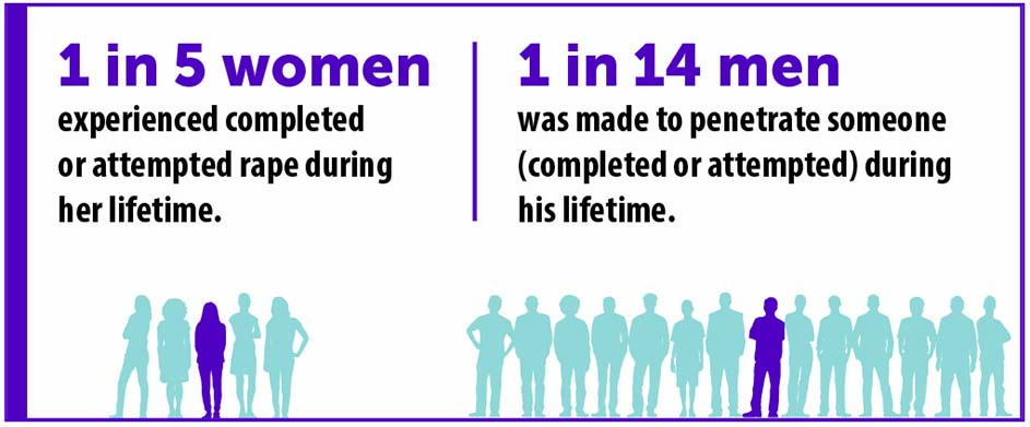 1 in 5 women experienced completed or attempted rape during her lifetime.  1 in 14 men was made to penetrate someone (completed or attempted) during his lifetime.
