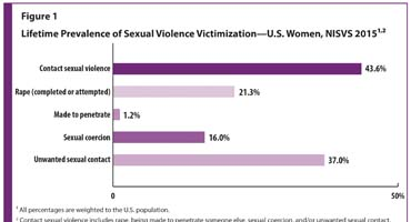 Figure 1 is a bar graph depicting the lifetime prevalence of sexual violence victimization for U.S. women. 43.6% experienced contact sexual violence.