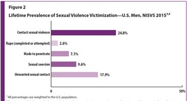 Figure 2 is a bar graph depicting the lifetime prevalence of sexual violence victimization for U.S. men. 24.8% experienced contact sexual violence. 2.6% experienced completed or attempted rape. 7.1% were made to penetrate someone else. 9.6% experienced sexual coercion.  17.9% experienced unwanted sexual contact.  All percentages are weighted to the U.S. population.
