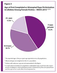 Figure 3 is a pie chart showing age at the time of the first completed or attempted rape victimization in the lifetime among female victims in the U.S.