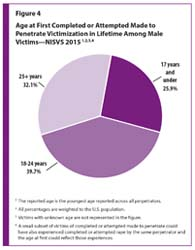Figure 4 is a pie chart showing age at the time of the first completed or attempted rape victimization in the lifetime among male victims in the U.S.