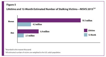 Figure 5 provides lifetime and 12-month estimates of stalking victims for women and men.