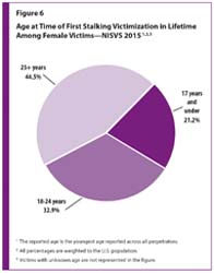 Figure 6 is a pie chart showing age at the time of the first stalking victimization in the lifetime among female victims in the U.S.