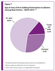 Figure 7 is a pie chart showing age at the time of the first stalking victimization in the lifetime among male victims in the U.S.