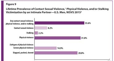 Figure 9 shows the lifetime prevalence of contact sexual violence, physical violence, and/or stalking victimization by an intimate partner among U.S. men. Within subtypes of intimate partner violence, 33.3% experienced any contact sexual violence, physical violence, and/or stalking. 8.2% experienced contact sexual violence. Contact sexual violence includes rape, being made to penetrate someone else, sexual coercion, and/or unwanted sexual contact. 2.2% were stalked. 31% experienced physical violence. 14.9% experienced severe physical violence and 28.7% reported being slapped, pushed, or shoved. All percentages are weighted to the U.S. population. Contact sexual violence includes rape, being made to penetrate someone else, sexual coercion, and/or unwanted sexual contact.