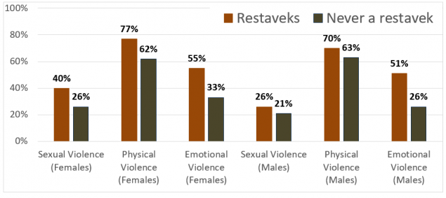 Sexual Violence Females 40% Restaveks, Males 26% Restaveks, Females 26% Never a restavek, Males 21% Never a restavek| Physical Violence Females 77% Restaveks,Males 70% Restaveks, Females 62% Never a restavek, Males 63% Never a restavek| Emotional Violence Females 55% Restaveks, Males 51% Restaveks, Females 33% Never a restavek, Males 26% Never a restavek