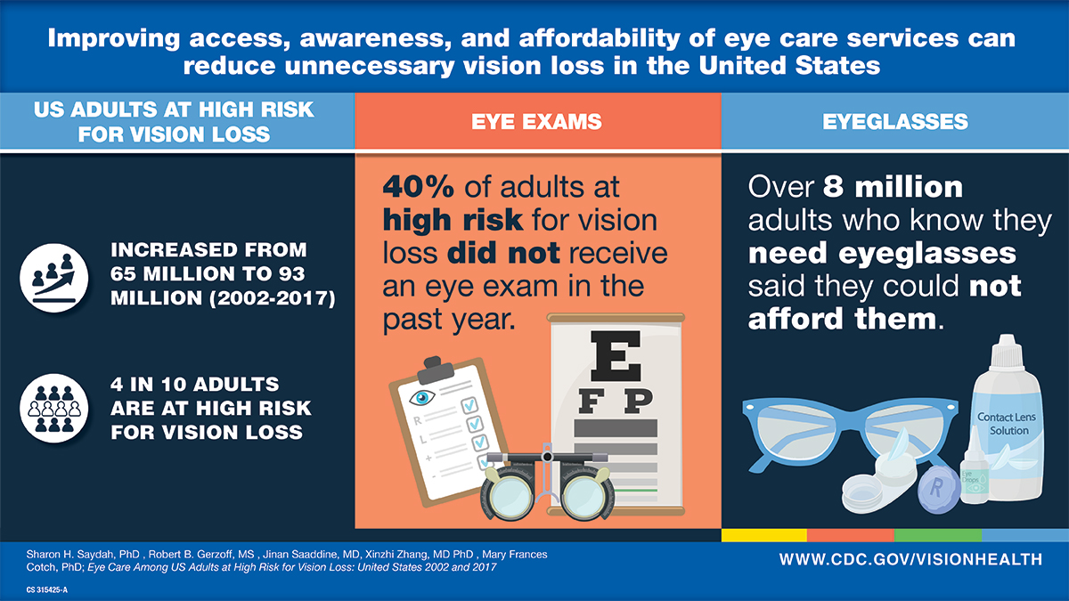 visual abstract of 4 in 10 adults at risk for vision loss. content above image