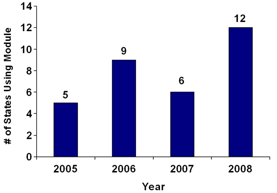 Number of States using module in the following years: 2005: 5; 2006: 9; 2007: 6; 2008: 12.