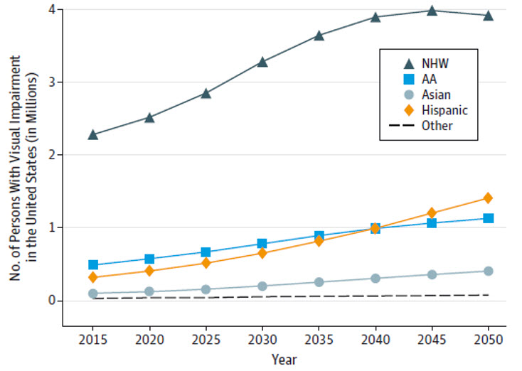 Estimated Number of Persons With Visual Impairment in the United States (in Millions) a Year from 2015 to 2050. Through 2050, the number of people with VI are projected to continue to increase and remain higher among non-Hispanic white individuals compared with other racial/ethnic groups.  In 2050, the second highest number of VI cases is projected to shift from African American to Hispanic adults.