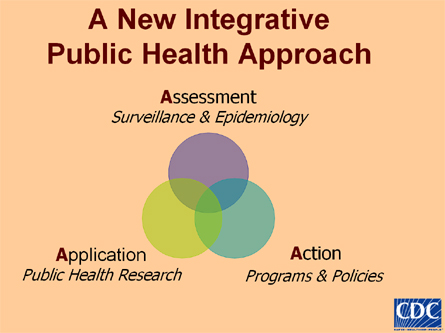 A New Itegrative Public Health Approach: Assessemnt, Application, Action