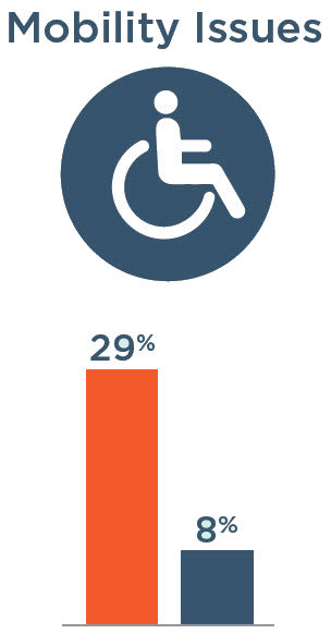 Mobility Issues: 29% with severe vision impairment, 8% without severe vision impairment