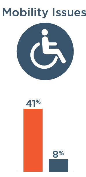 Mobility Issues: 41% with severe vision impairment, 8% without severe vision impairment