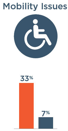 Mobility Issues: 33% with severe vision impairment, 7% without severe vision impairment
