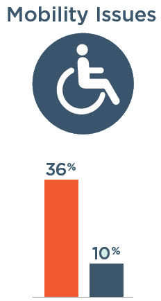 Mobility Issues: 36% with severe vision impairment, 10% without severe vision impairment