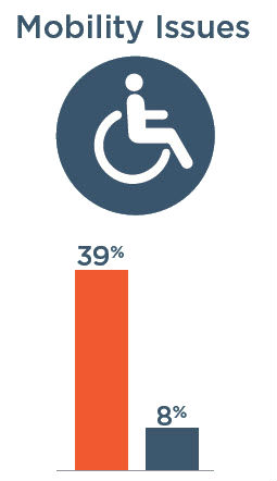 Mobility Issues: 39% with severe vision impairment, 8% without severe vision impairment