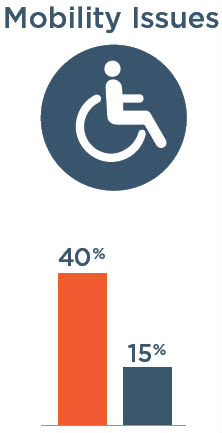 Mobility Issues: 40% with severe vision impairment, 15% without severe vision impairment